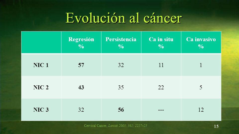 Evolución al cáncer 15 Regresión % Persistencia % Ca in situ % Ca invasivo % NIC 15732111 NIC 24335225 NIC 33256---12 Cervical Cancer, Lancet 2003; 36