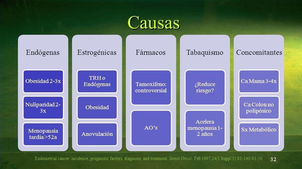 32 Causas Endometrial cancer: incidence, prognostic factors, diagnosis, and treatment. Semin Oncol. Feb 1997;24(1 Suppl 1):S1-140-S1-50 Endógenas Obes