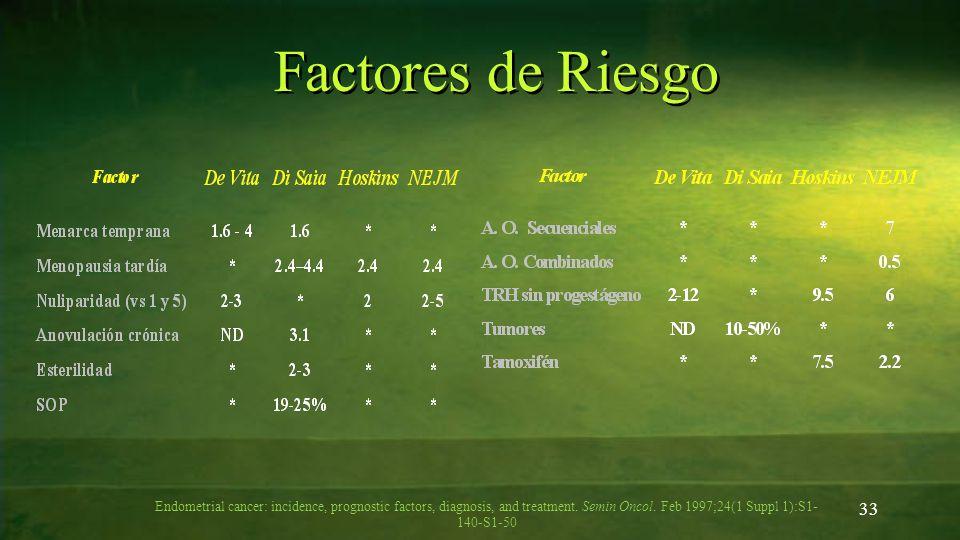 33 Factores de Riesgo Endometrial cancer: incidence, prognostic factors, diagnosis, and treatment. Semin Oncol. Feb 1997;24(1 Suppl 1):S1- 140-S1-50