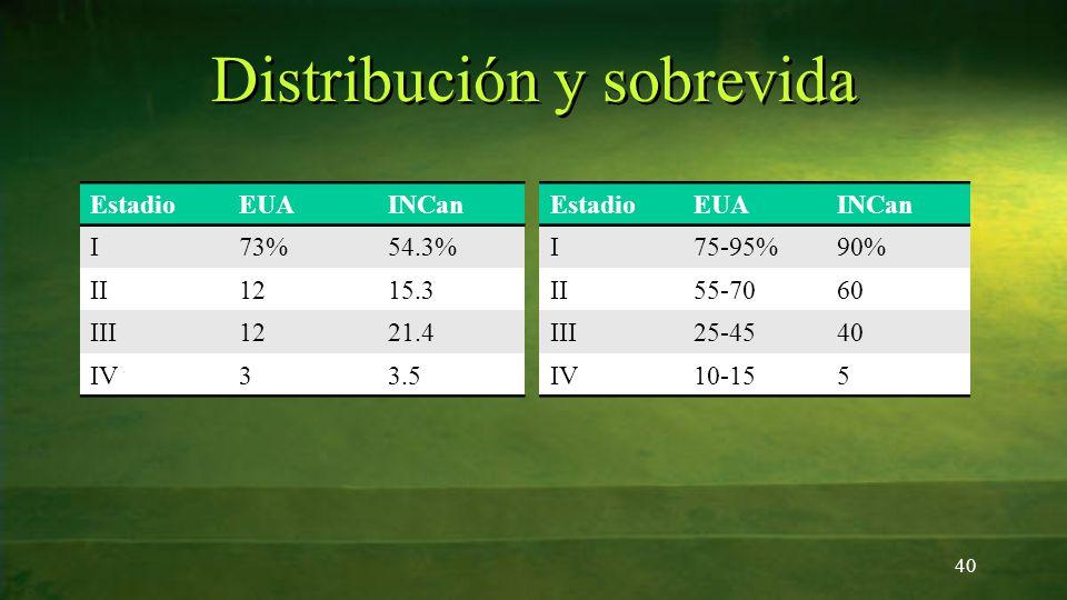 Distribución y sobrevida 40 EstadioEUAINCan I73%54.3% II1215.3 III1221.4 IV33.5 EstadioEUAINCan I75-95%90% II55-7060 III25-4540 IV10-155