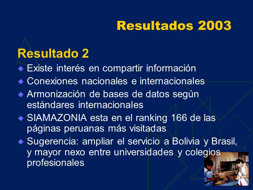 Resultados 2003 Resultado 2 Análisis de prioridades en el desarrollo futuro de SIAMAZONIA Muestreo de la demanda de servicios para SIAMAZONIA en Ucayali, Loreto y Lima SIAMAZONIA ampliamente utilizado en temas de biodiversidad Los más usados: imágenes de satélite, mapas, zonificación, biodiversidad, exportación de productos forestales y bionegocios.