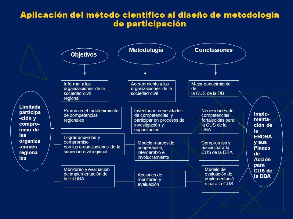 Resultados 2003 Resultado 1 Metodología y estrategia inicial de participación para implementación de la ERDBA: A través de una potencial Secretaría Técnica responsable de generar sinergias entre los actores.