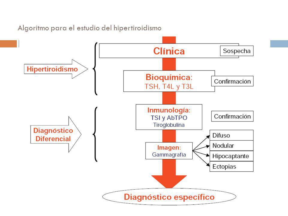 Algoritmo para el estudio del hipertiroidismo