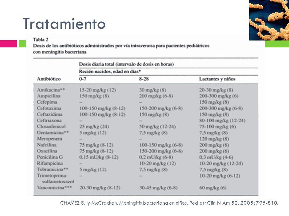 Tratamiento CHAVEZ S. y McCracken. Meningitis bacteriana en niños. Pediatr Clin N Am 52. 2005; 795-810.