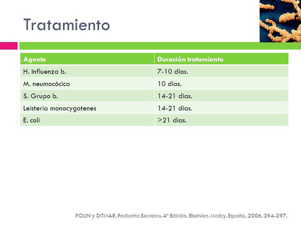 Tratamiento POLIN y DITMAR. Pediatría Secretos. 4ª Edición. Elselvier. Mosby. España. 2006. 394-397. AgenteDuración tratamiento H. Influenza b.7-10 dí