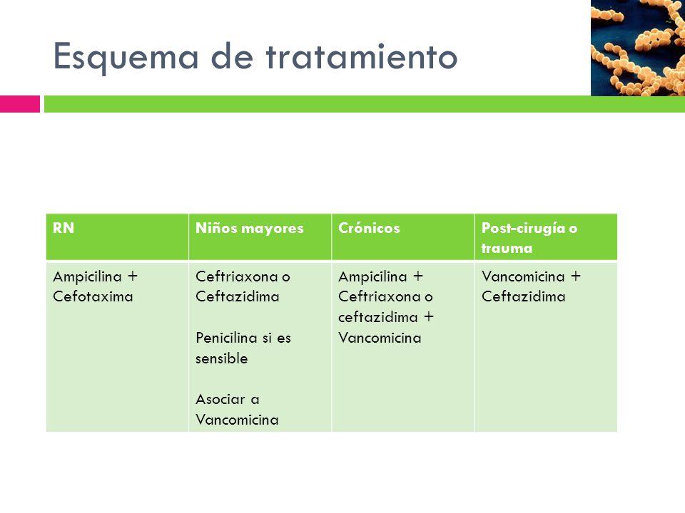 Esquema de tratamiento RNNiños mayoresCrónicosPost-cirugía o trauma Ampicilina + Cefotaxima Ceftriaxona o Ceftazidima Penicilina si es sensible Asocia