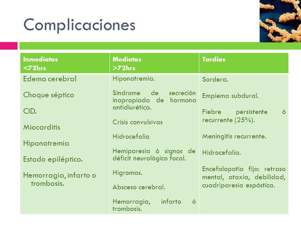 Complicaciones Inmediatas <72hrs Mediatas >72hrs Tardías Edema cerebral Choque séptico CID. Miocarditis Hiponatremia Estado epiléptico. Hemorragia, in