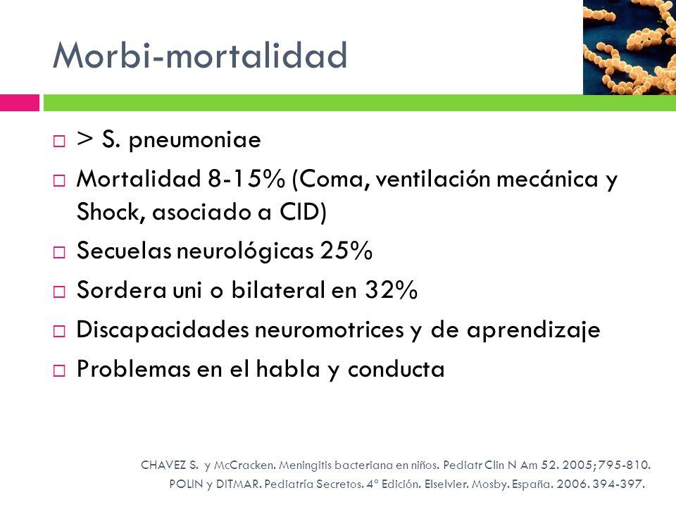 Morbi-mortalidad POLIN y DITMAR. Pediatría Secretos. 4ª Edición. Elselvier. Mosby. España. 2006. 394-397. > S. pneumoniae Mortalidad 8-15% (Coma, vent