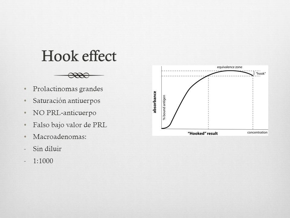 Hook effectHook effect Prolactinomas grandes Saturación antiuerpos NO PRL-anticuerpo Falso bajo valor de PRL Macroadenomas: -Sin diluir -1:1000