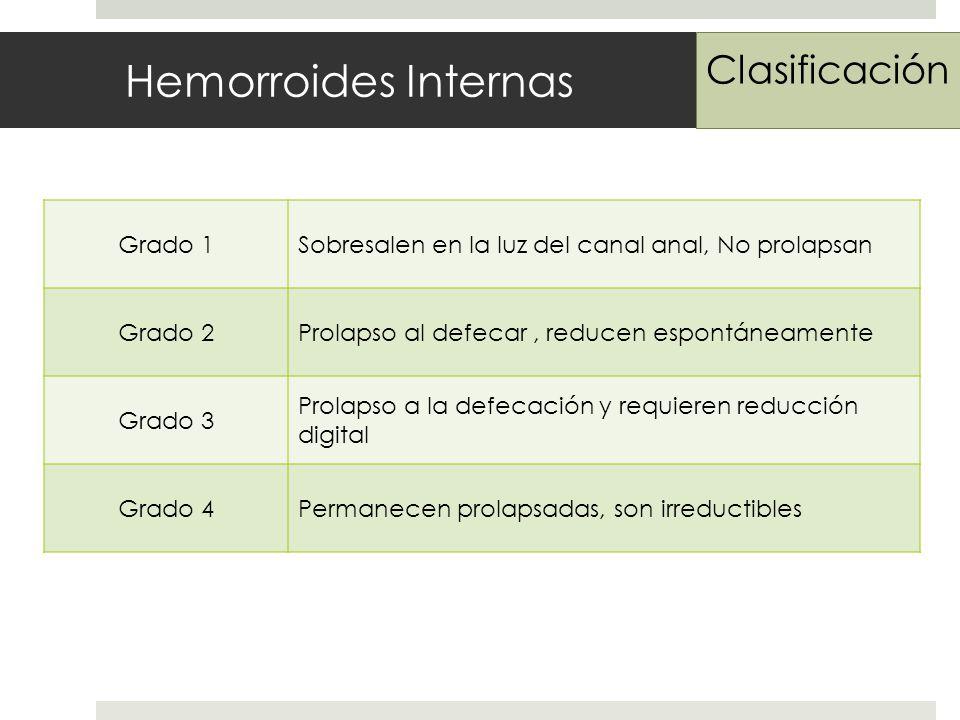 Hemorroides Internas Clasificación Grado 1Sobresalen en la luz del canal anal, No prolapsan Grado 2Prolapso al defecar, reducen espontáneamente Grado 3 Prolapso a la defecación y requieren reducción digital Grado 4Permanecen prolapsadas, son irreductibles