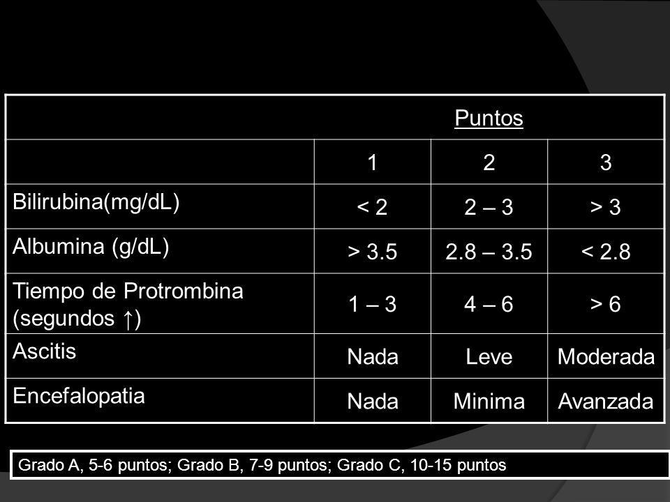 Clasificación de Child-Pugh Puntos 123 Bilirubina(mg/dL) < 22 – 3> 3 Albumina (g/dL) > 3.52.8 – 3.5< 2.8 Tiempo de Protrombina (segundos ) 1 – 34 – 6>