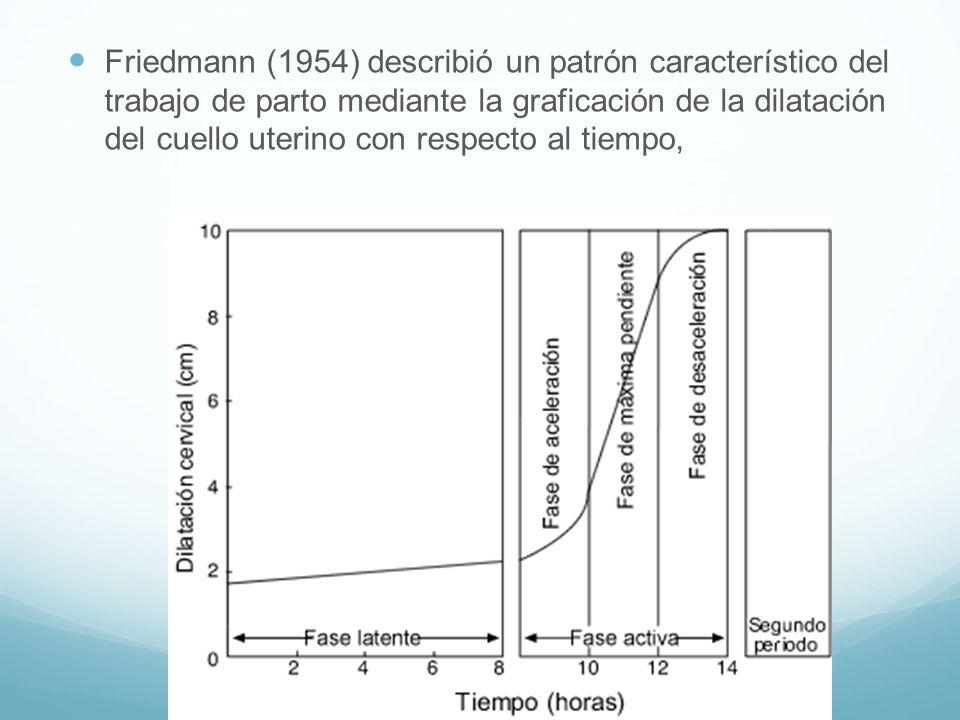 Friedmann (1954) describió un patrón característico del trabajo de parto mediante la graficación de la dilatación del cuello uterino con respecto al t