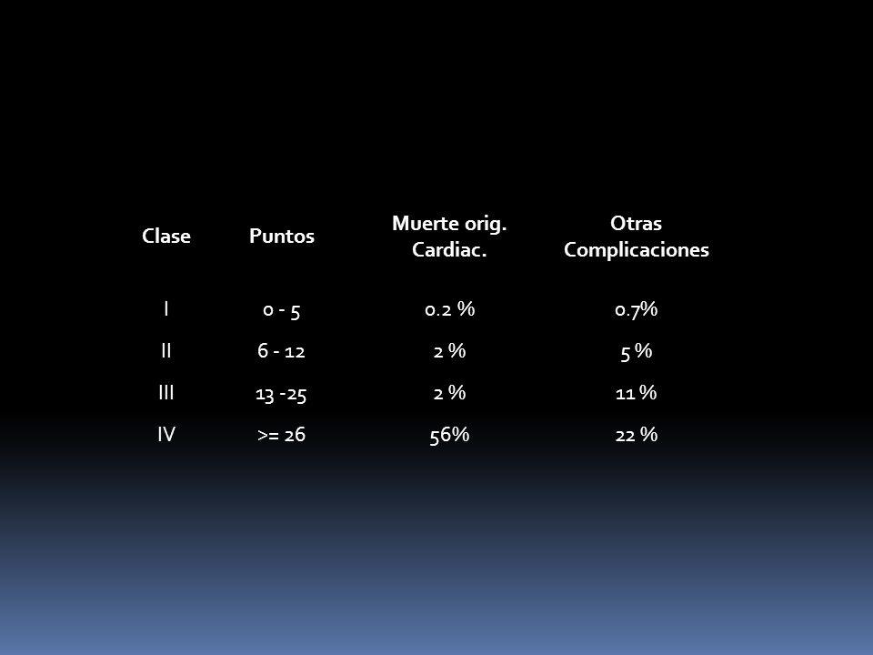 ClasePuntos Muerte orig. Cardiac. Otras Complicaciones I0 - 50.2 %0.7% II6 - 122 %5 % III13 -252 %11 % IV>= 2656%22 %
