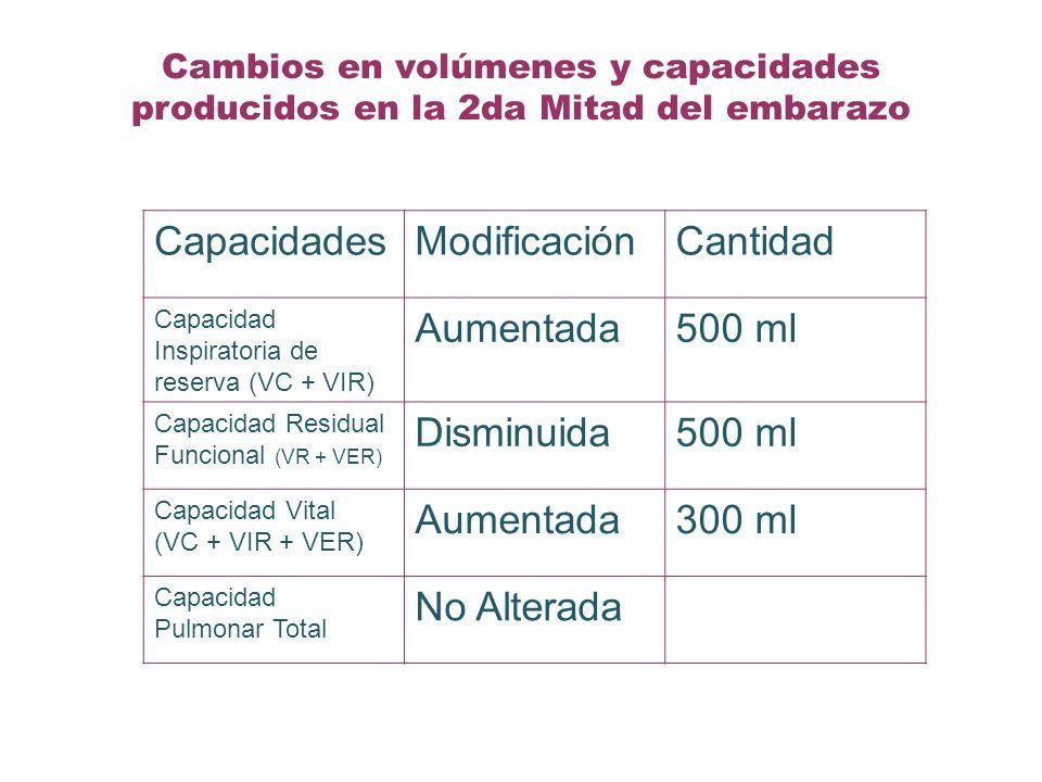 Cambios en volúmenes y capacidades producidos en la 2da Mitad del embarazo CapacidadesModificaciónCantidad Capacidad Inspiratoria de reserva (VC + VIR) Aumentada500 ml Capacidad Residual Funcional (VR + VER) Disminuida500 ml Capacidad Vital (VC + VIR + VER) Aumentada300 ml Capacidad Pulmonar Total No Alterada