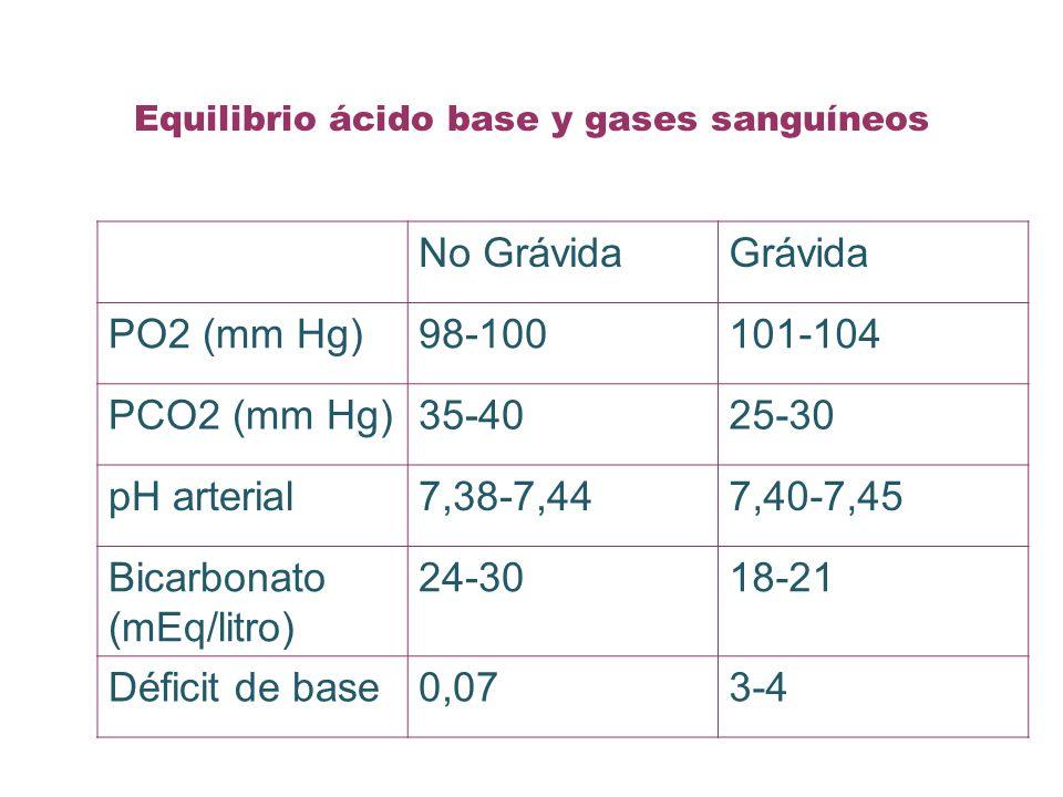 Equilibrio ácido base y gases sanguíneos No GrávidaGrávida PO2 (mm Hg)98-100101-104 PCO2 (mm Hg)35-4025-30 pH arterial7,38-7,447,40-7,45 Bicarbonato (mEq/litro) 24-3018-21 Déficit de base0,073-4
