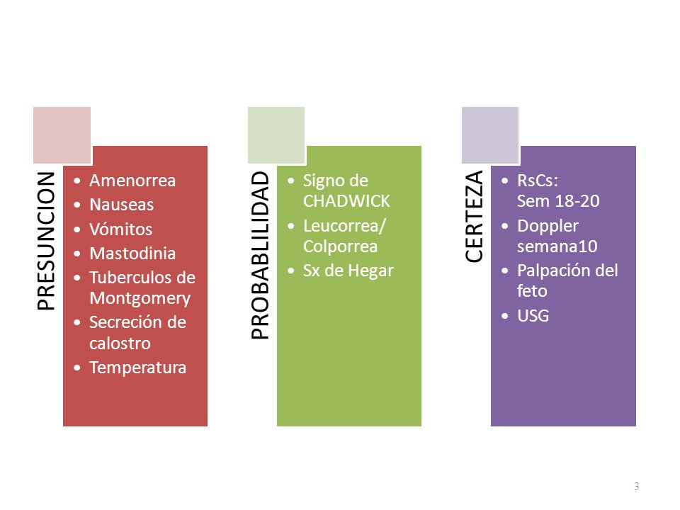 PRESUNCION Amenorrea Nauseas Vómitos Mastodinia Tuberculos de Montgomery Secreción de calostro Temperatura PROBABLILIDAD Signo de CHADWICK Leucorrea/ Colporrea Sx de Hegar CERTEZA RsCs: Sem 18-20 Doppler semana10 Palpación del feto USG 3