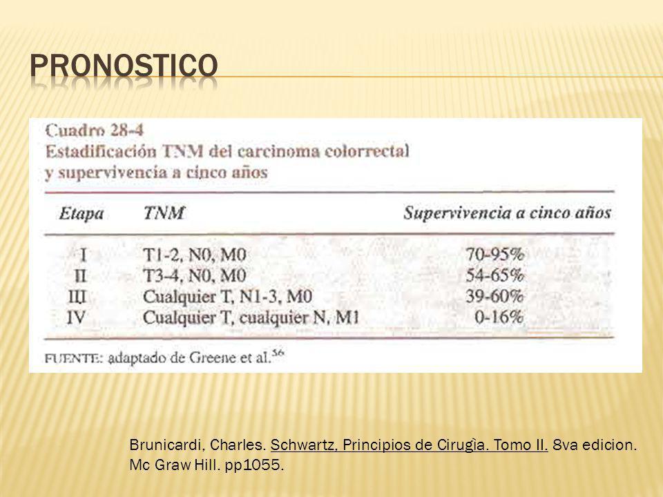 Brunicardi, Charles. Schwartz, Principios de Cirugìa. Tomo II. 8va edicion. Mc Graw Hill. pp1055.