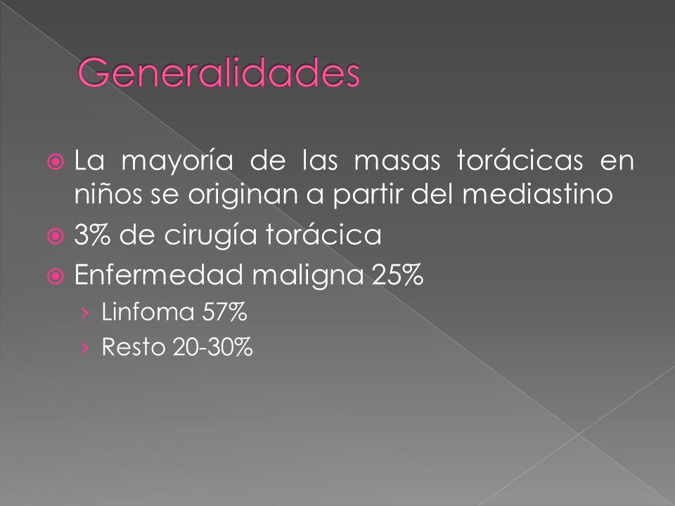 La mayoría de las masas torácicas en niños se originan a partir del mediastino 3% de cirugía torácica Enfermedad maligna 25% Linfoma 57% Resto 20-30%
