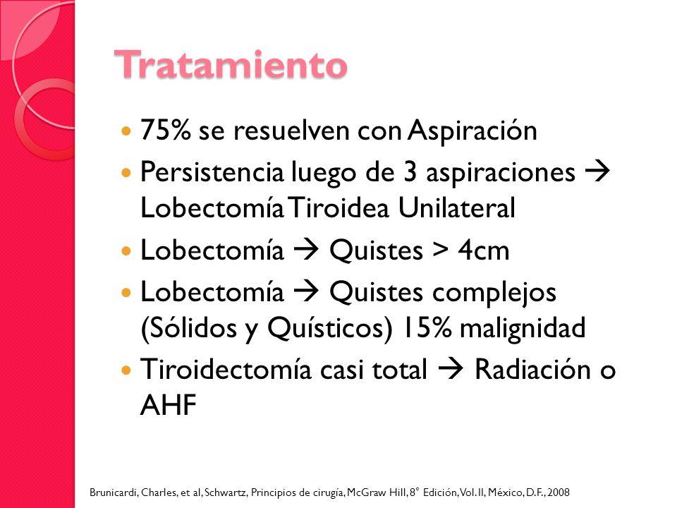 Tratamiento 75% se resuelven con Aspiración Persistencia luego de 3 aspiraciones Lobectomía Tiroidea Unilateral Lobectomía Quistes > 4cm Lobectomía Qu