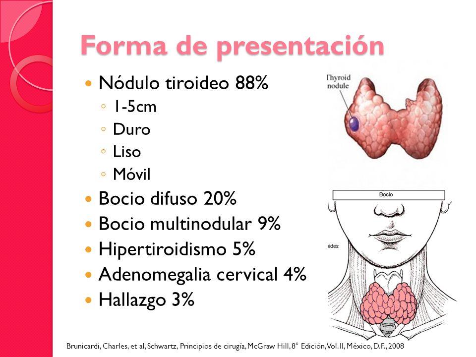 Forma de presentación Nódulo tiroideo 88% 1-5cm Duro Liso Móvil Bocio difuso 20% Bocio multinodular 9% Hipertiroidismo 5% Adenomegalia cervical 4% Hal