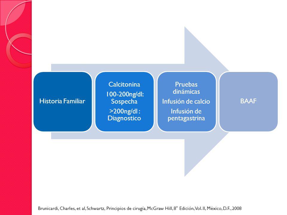 Historia Familiar Calcitonina 100-200ng/dl: Sospecha >200ng/dl : Diagnostico Pruebas dinámicas Infusión de calcio Infusión de pentagastrina BAAF Bruni