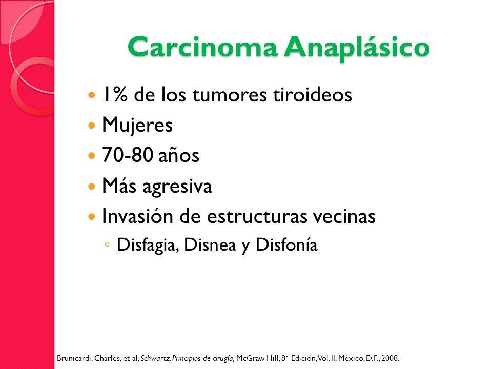 Carcinoma Anaplásico 1% de los tumores tiroideos Mujeres 70-80 años Más agresiva Invasión de estructuras vecinas Disfagia, Disnea y Disfonía Brunicard