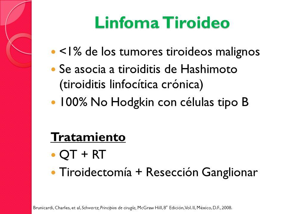 Linfoma Tiroideo <1% de los tumores tiroideos malignos Se asocia a tiroiditis de Hashimoto (tiroiditis linfocítica crónica) 100% No Hodgkin con célula