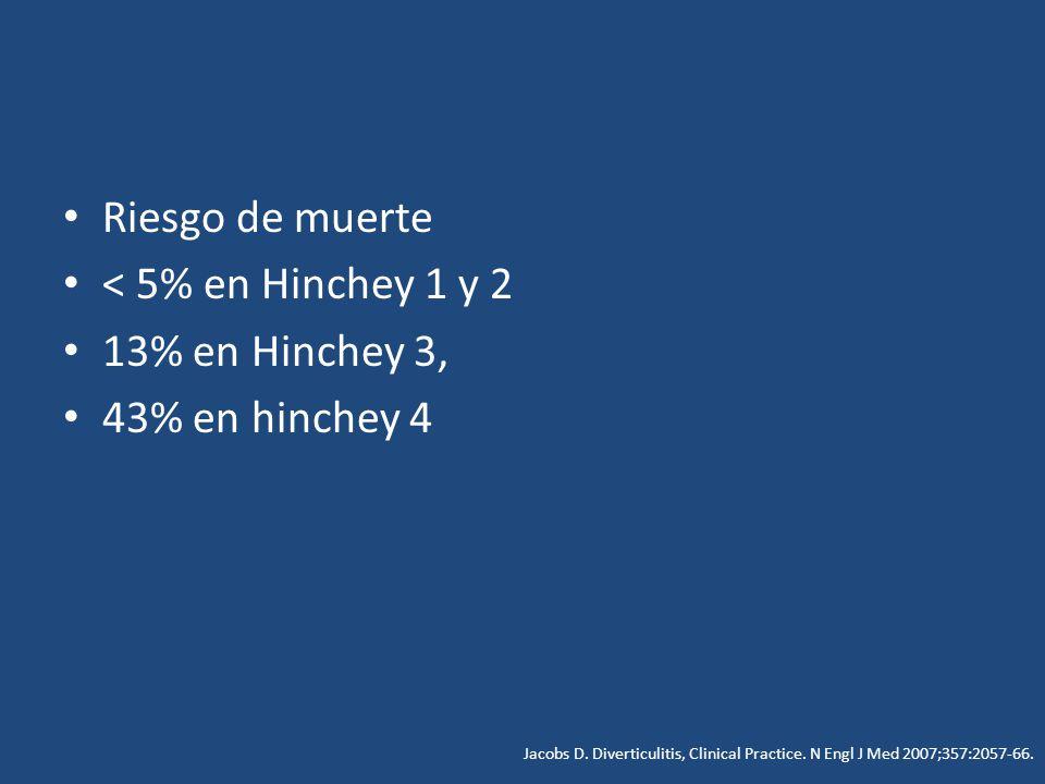 Riesgo de muerte < 5% en Hinchey 1 y 2 13% en Hinchey 3, 43% en hinchey 4 Jacobs D. Diverticulitis, Clinical Practice. N Engl J Med 2007;357:2057-66.