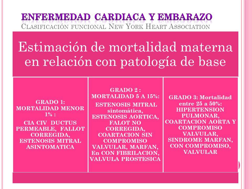 Estimación de mortalidad materna en relación con patología de base GRADO 1: MORTALIDAD MENOR 1% : CIA CIV DUCTUS PERMEABLE, FALLOT CORREGIDA, ESTENOSI
