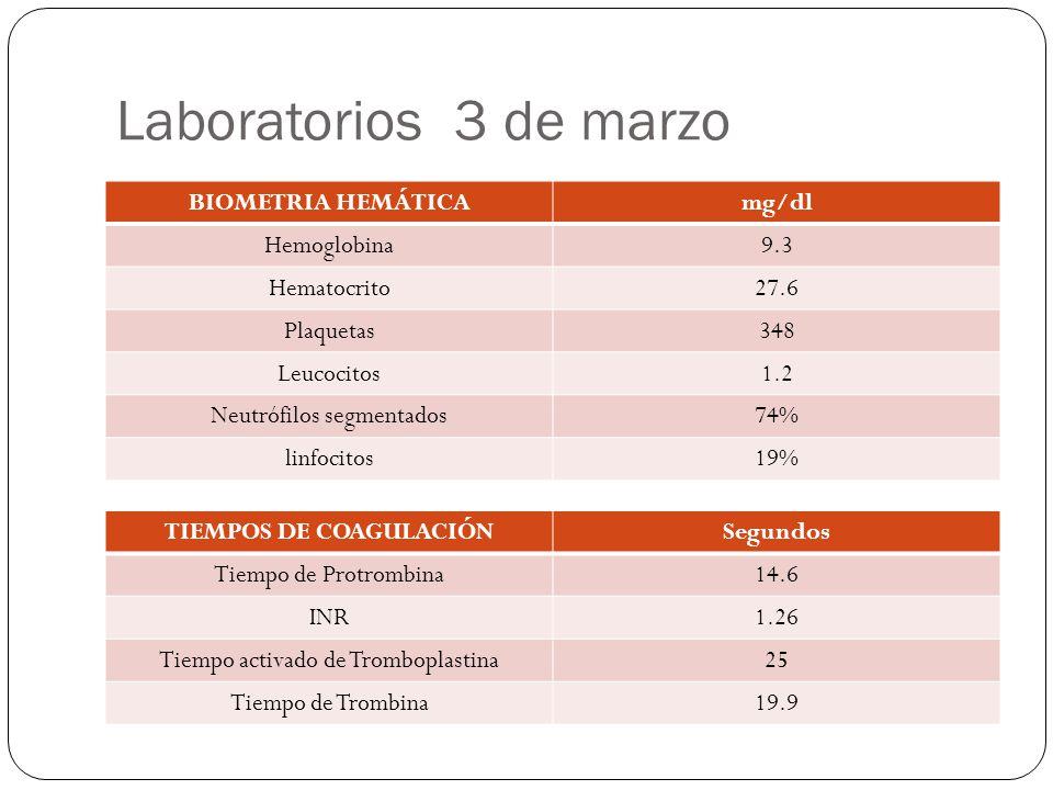 Laboratorios 3 de marzo BIOMETRIA HEMÁTICAmg/dl Hemoglobina9.3 Hematocrito27.6 Plaquetas348 Leucocitos1.2 Neutrófilos segmentados74% linfocitos19% TIE
