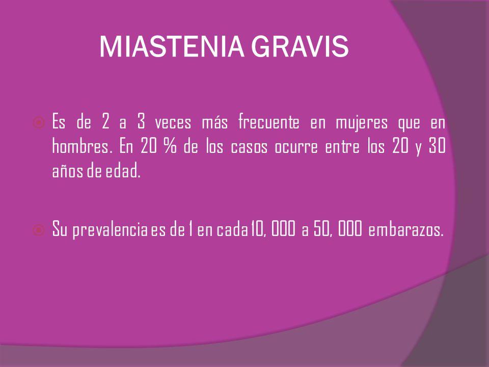 MIASTENIA GRAVIS Es de 2 a 3 veces más frecuente en mujeres que en hombres. En 20 % de los casos ocurre entre los 20 y 30 años de edad. Su prevalencia