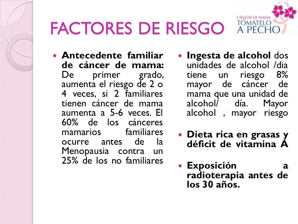 FACTORES DE RIESGO Antecedente familiar de cáncer de mama: De primer grado, aumenta el riesgo de 2 o 4 veces, si 2 familiares tienen cáncer de mama au