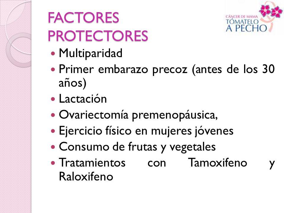FACTORES PROTECTORES Multiparidad Primer embarazo precoz (antes de los 30 años) Lactación Ovariectomía premenopáusica, Ejercicio físico en mujeres jóv