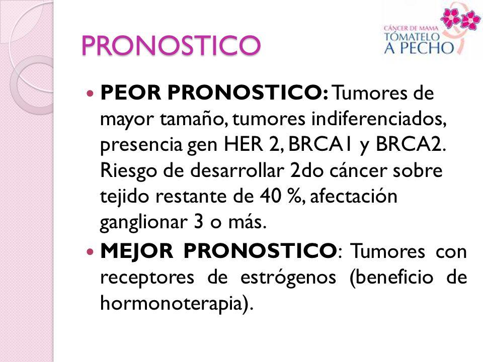 PRONOSTICO PEOR PRONOSTICO: Tumores de mayor tamaño, tumores indiferenciados, presencia gen HER 2, BRCA1 y BRCA2. Riesgo de desarrollar 2do cáncer sob