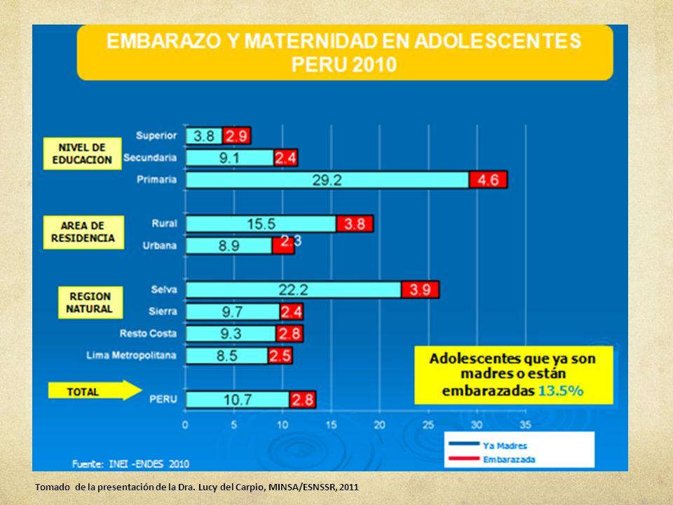 Los datos muestran un incremento en la comunicación entre pares sobre temas referidos a la sexualidad tales como uso del condón y responsabilidad frente a la paternidad.