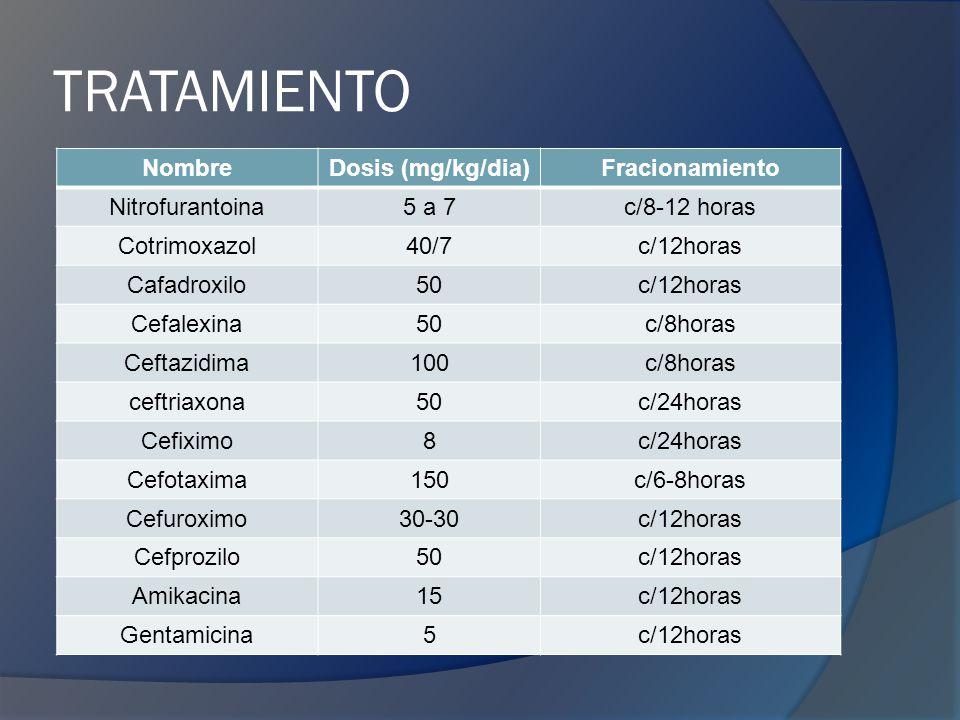 TRATAMIENTO NombreDosis (mg/kg/dia)Fracionamiento Nitrofurantoina5 a 7c/8-12 horas Cotrimoxazol40/7c/12horas Cafadroxilo50c/12horas Cefalexina50c/8horas Ceftazidima100c/8horas ceftriaxona50c/24horas Cefiximo8c/24horas Cefotaxima150c/6-8horas Cefuroximo30-30c/12horas Cefprozilo50c/12horas Amikacina15c/12horas Gentamicina5c/12horas