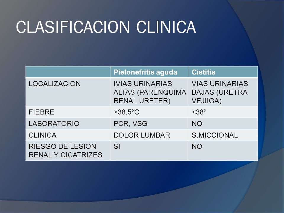 CLASIFICACION CLINICA Pielonefritis agudaCistitis LOCALIZACIONIVIAS URINARIAS ALTAS (PARENQUIMA RENAL URETER) VIAS URINARIAS BAJAS (URETRA VEJIIGA) FIEBRE>38.5°C<38° LABORATORIOPCR, VSGNO CLINICADOLOR LUMBARS.MICCIONAL RIESGO DE LESION RENAL Y CICATRIZES SINO