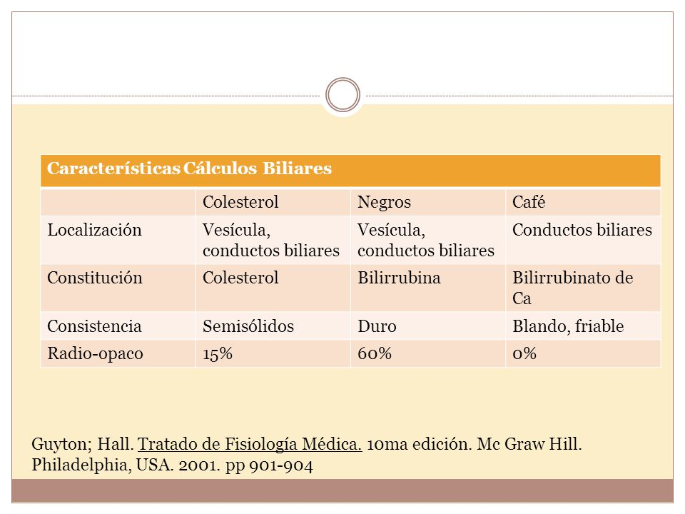 Características Cálculos Biliares ColesterolNegrosCafé LocalizaciónVesícula, conductos biliares Conductos biliares ConstituciónColesterolBilirrubinaBi