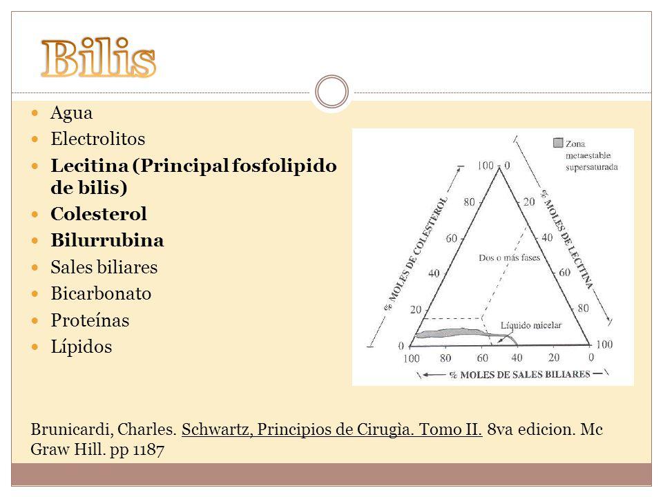 Brunicardi, Charles. Schwartz, Principios de Cirugìa. Tomo II. 8va edicion. Mc Graw Hill. pp 1187 Agua Electrolitos Lecitina (Principal fosfolipido de