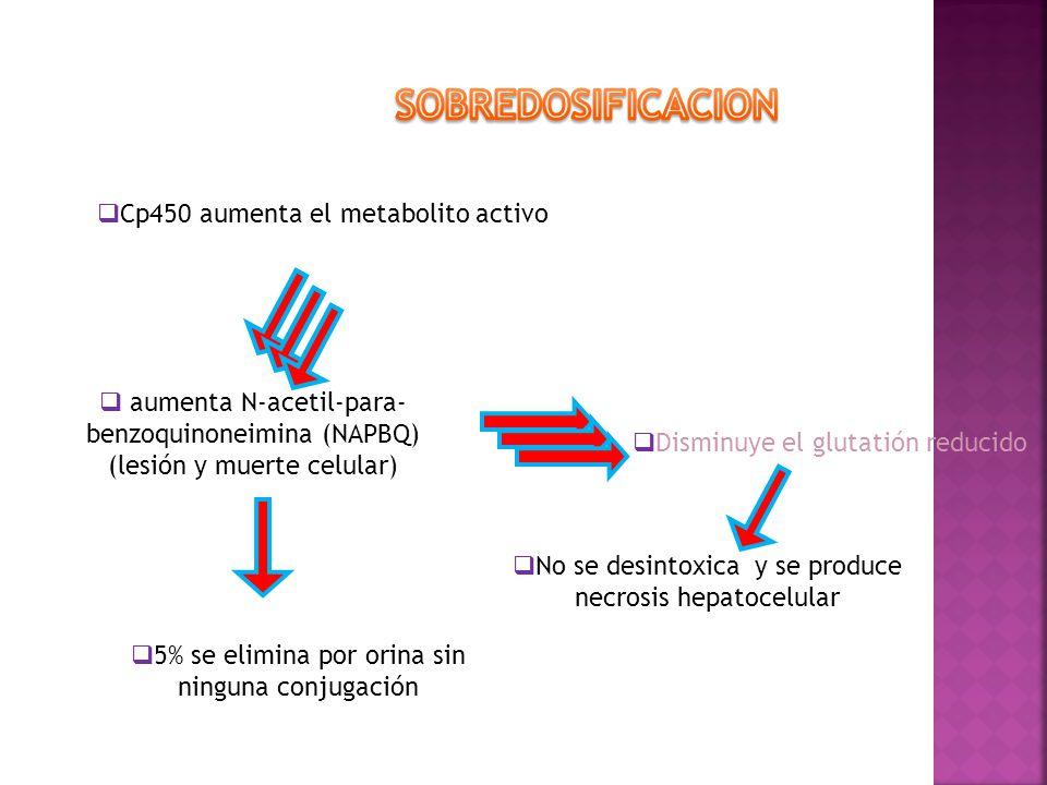 Disminuye el glutatión reducido aumenta N-acetil-para- benzoquinoneimina (NAPBQ) (lesión y muerte celular) Cp450 aumenta el metabolito activo No se de