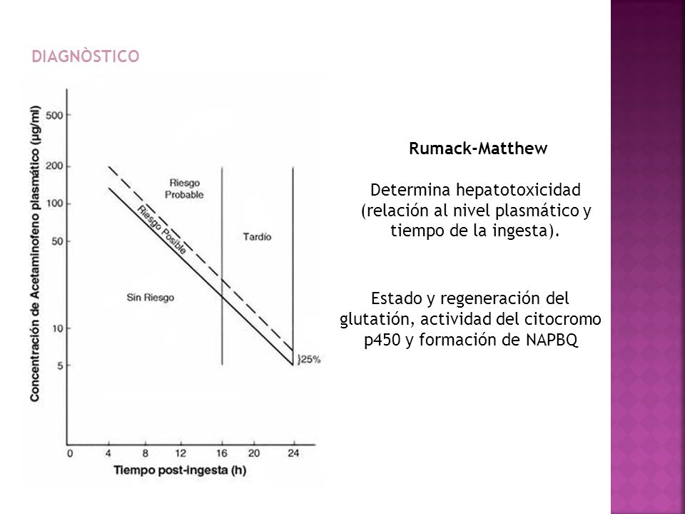 Rumack-Matthew Determina hepatotoxicidad (relación al nivel plasmático y tiempo de la ingesta). DIAGNÒSTICO Estado y regeneración del glutatión, activ