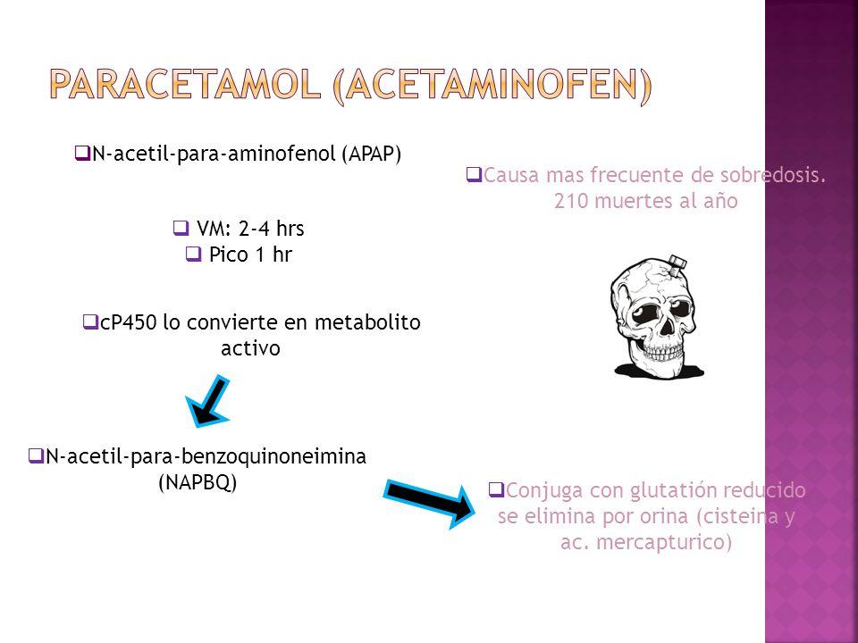 N-acetil-para-aminofenol (APAP) Causa mas frecuente de sobredosis. 210 muertes al año VM: 2-4 hrs Pico 1 hr Conjuga con glutatión reducido se elimina
