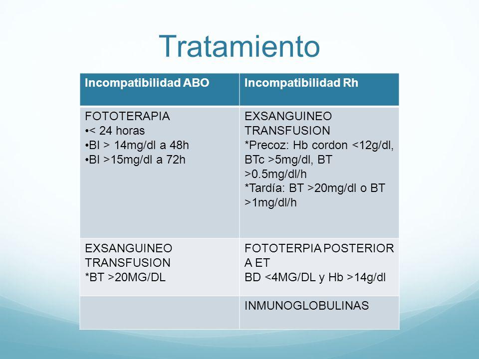 Tratamiento Incompatibilidad ABOIncompatibilidad Rh FOTOTERAPIA < 24 horas BI > 14mg/dl a 48h BI >15mg/dl a 72h EXSANGUINEO TRANSFUSION *Precoz: Hb co