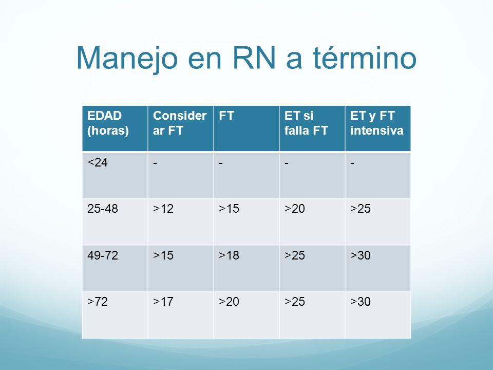 Manejo en RN a término EDAD (horas) Consider ar FT FTET si falla FT ET y FT intensiva <24---- 25-48>12>15>20>25 49-72>15>18>25>30 >72>17>20>25>30