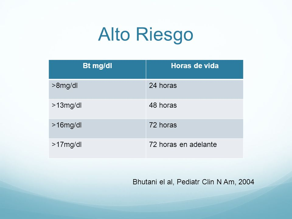 Alto Riesgo Bt mg/dlHoras de vida >8mg/dl24 horas >13mg/dl48 horas >16mg/dl72 horas >17mg/dl72 horas en adelante Bhutani el al, Pediatr Clin N Am, 2004
