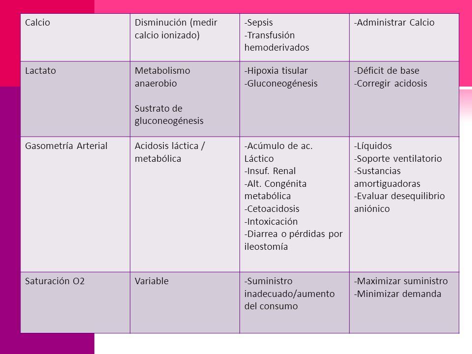 CalcioDisminución (medir calcio ionizado) -Sepsis -Transfusión hemoderivados -Administrar Calcio LactatoMetabolismo anaerobio Sustrato de gluconeogéne
