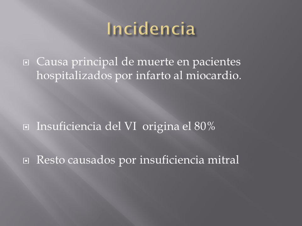 Causa principal de muerte en pacientes hospitalizados por infarto al miocardio. Insuficiencia del VI origina el 80% Resto causados por insuficiencia m