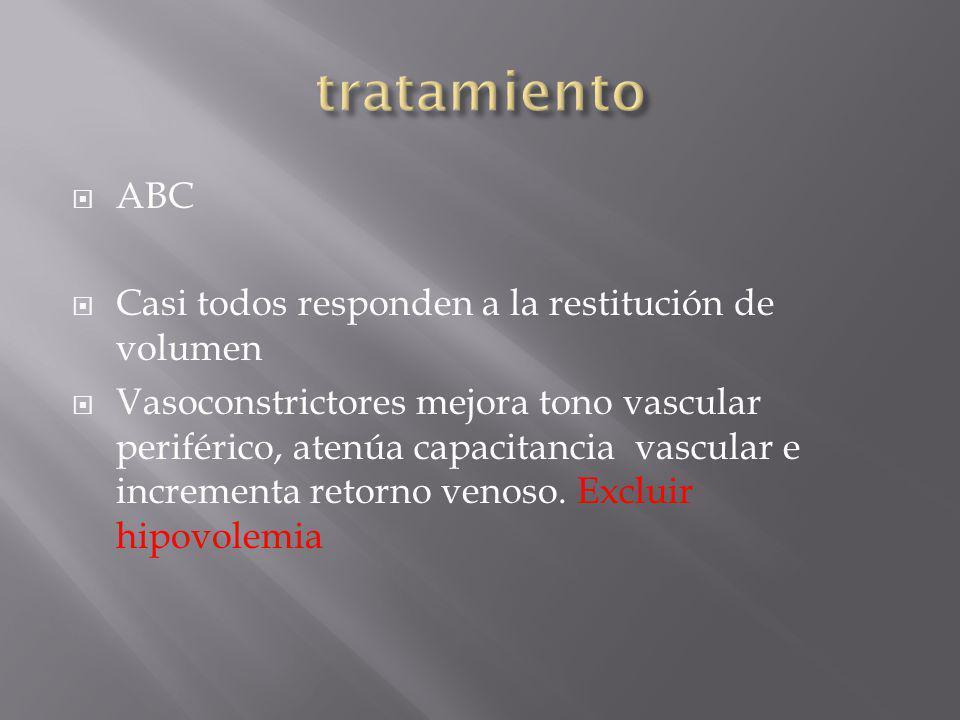 ABC Casi todos responden a la restitución de volumen Vasoconstrictores mejora tono vascular periférico, atenúa capacitancia vascular e incrementa reto