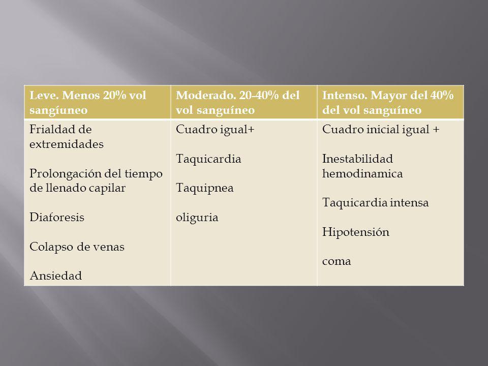 Cuadro clínico (infección previa conocida) Aislamiento de microorganismos en sangre Leucocitosis con desviación a la izquierda Trombocitopenia Hiperbilirrubinemia Proteinuria Acidosis metabolica