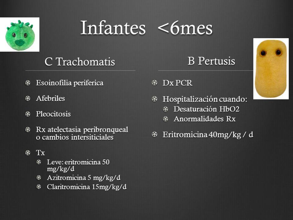 Infantes <6mes C Trachomatis Esoinofilia periferica AfebrilesPleocitosis Rx atelectasia peribronqueal o cambios intersiticiales Tx Leve: eritromicina